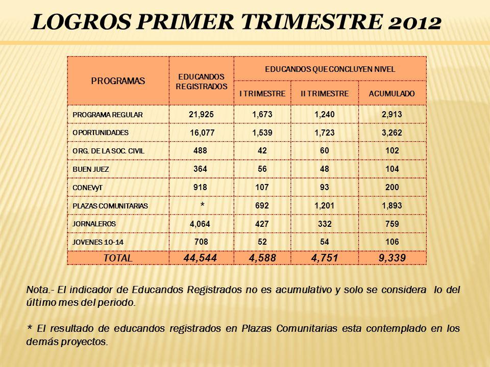 LOGROS PRIMER TRIMESTRE 2012 Nota.- El indicador de Educandos Registrados no es acumulativo y solo se considera lo del último mes del periodo. * El re
