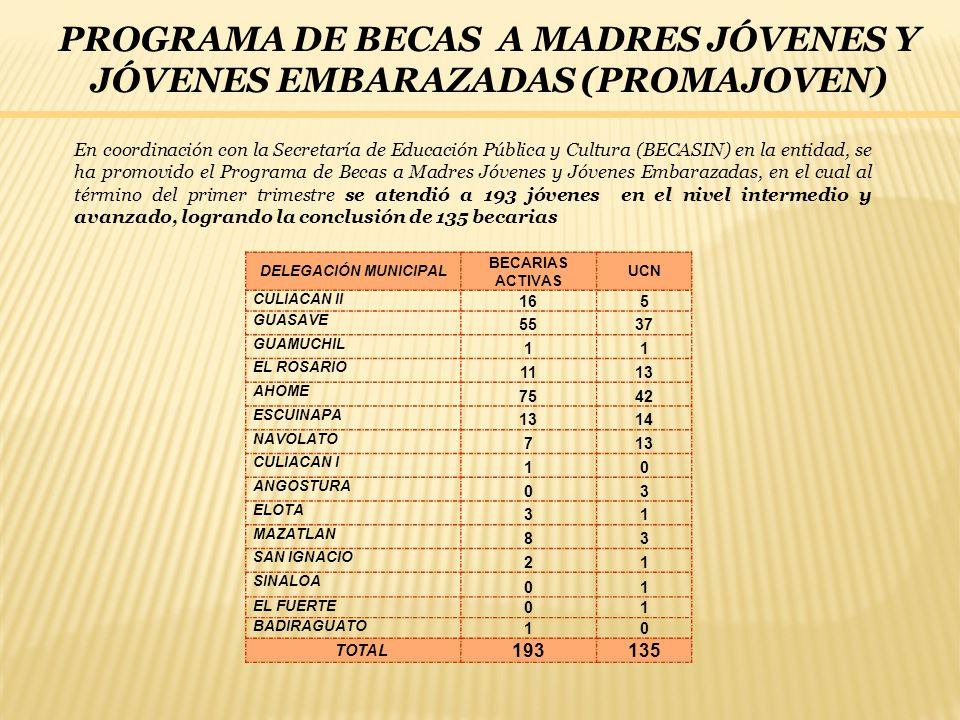 PROGRAMA DE BECAS A MADRES JÓVENES Y JÓVENES EMBARAZADAS (PROMAJOVEN) En coordinación con la Secretaría de Educación Pública y Cultura (BECASIN) en la