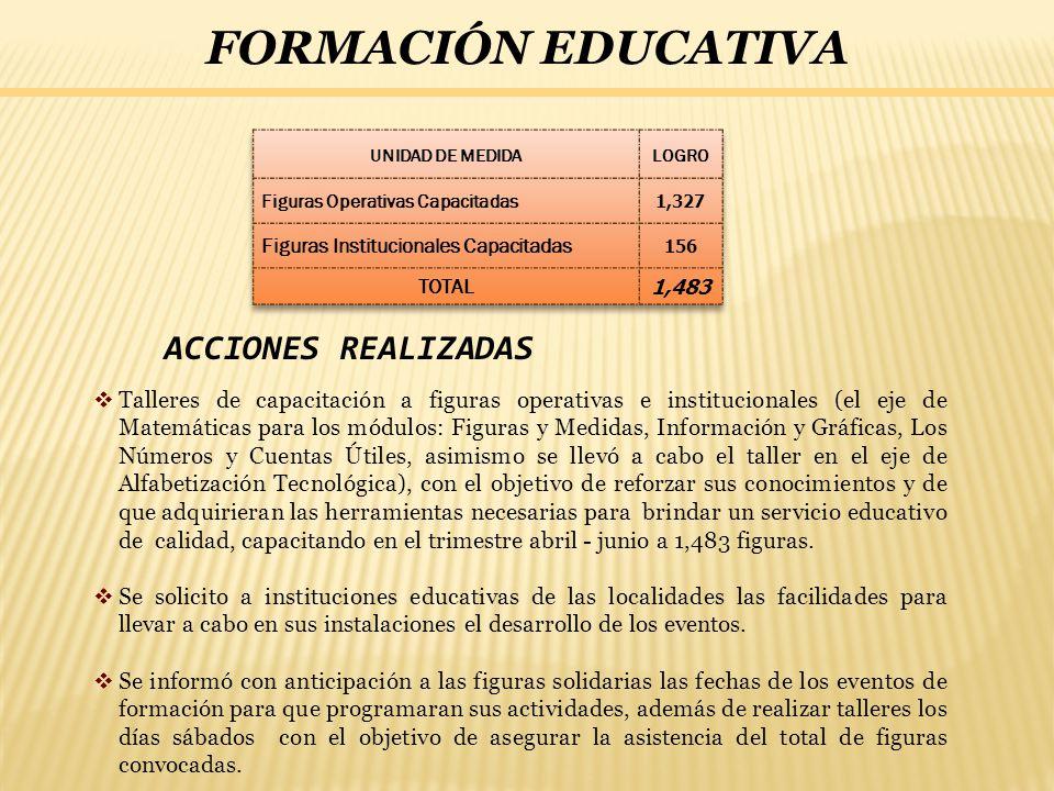 FORMACIÓN EDUCATIVA ACCIONES REALIZADAS Talleres de capacitación a figuras operativas e institucionales (el eje de Matemáticas para los módulos: Figur