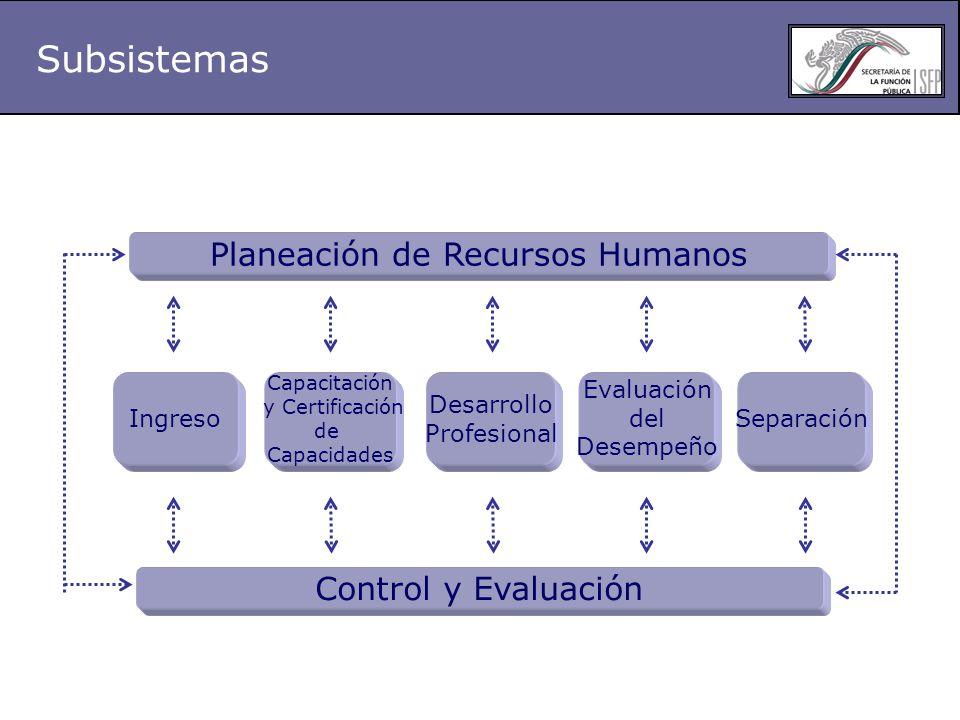 Subsistemas Planeación de Recursos Humanos Control y Evaluación Ingreso Capacitación y Certificación de Capacidades Desarrollo Profesional Evaluación del Desempeño Separación