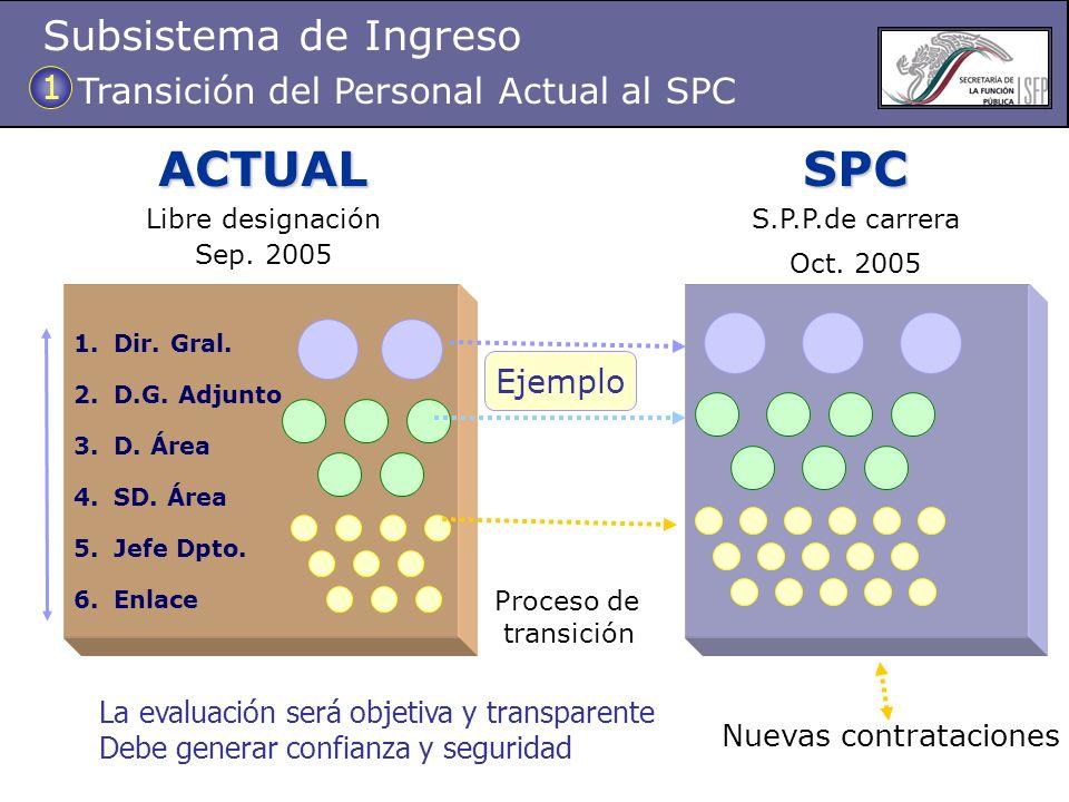 SPC Proceso de transición Nuevas contrataciones ACTUAL 1.Dir.