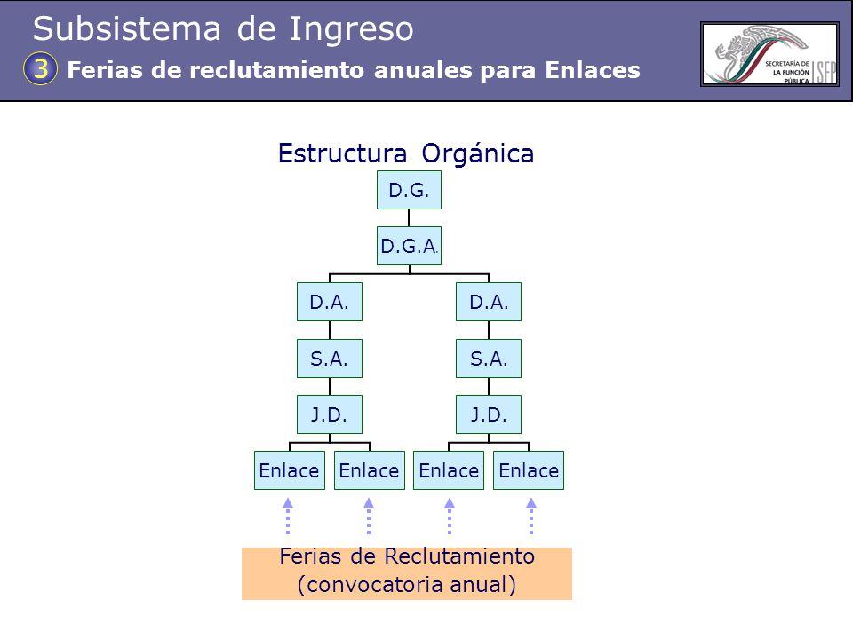 Ferias de Reclutamiento (convocatoria anual) Estructura Orgánica Ferias de reclutamiento anuales para Enlaces 3 Subsistema de Ingreso
