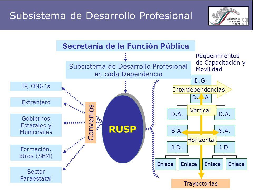 RUSP Secretaría de la Función Pública IP, ONG´s Gobiernos Estatales y Municipales Formación, otros (SEM) Sector Paraestatal Subsistema de Desarrollo Profesional en cada Dependencia Vertical Horizontal Requerimientos de Capacitación y Movilidad Trayectorias Interdependencias Extranjero Convenios Subsistema de Desarrollo Profesional