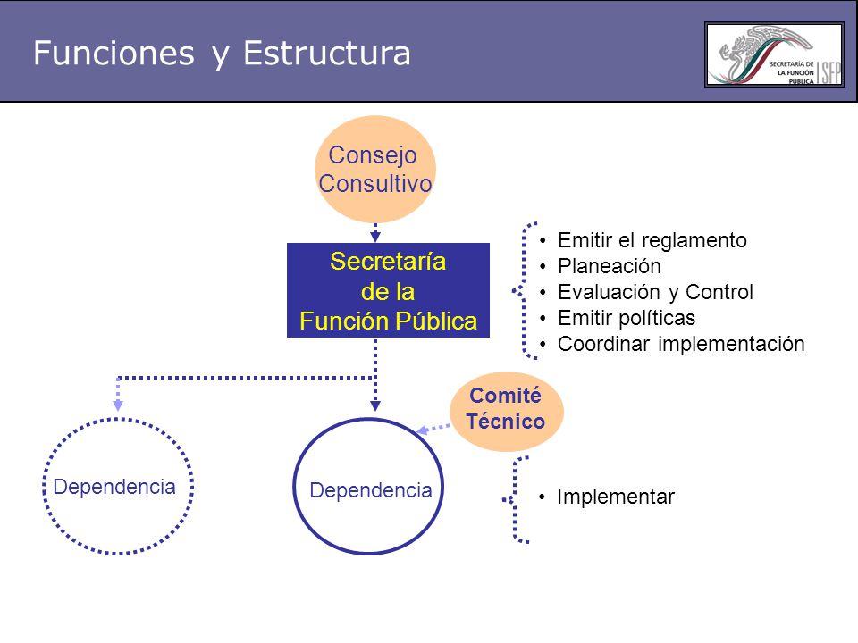 Funciones y Estructura Consejo Consultivo Emitir el reglamento Planeación Evaluación y Control Emitir políticas Coordinar implementación Dependencia Comité Técnico Implementar Secretaría de la Función Pública