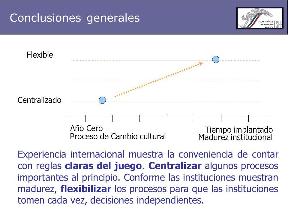 Flexible Centralizado Año Cero Tiempo implantado Madurez institucional Proceso de Cambio cultural Experiencia internacional muestra la conveniencia de contar con reglas claras del juego.