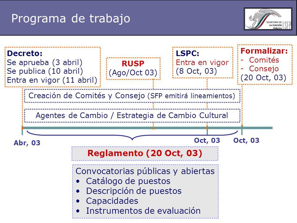 Programa de trabajo Abr, 03 Oct, 03 Decreto: Se aprueba (3 abril) Se publica (10 abril) Entra en vigor (11 abril) LSPC: Entra en vigor (8 Oct, 03) Reglamento (20 Oct, 03) Formalizar: - Comités - Consejo (20 Oct, 03) Oct, 03 Convocatorias públicas y abiertas Catálogo de puestos Descripción de puestos Capacidades Instrumentos de evaluación RUSP (Ago/Oct 03) Creación de Comités y Consejo (SFP emitirá lineamientos) Agentes de Cambio / Estrategia de Cambio Cultural