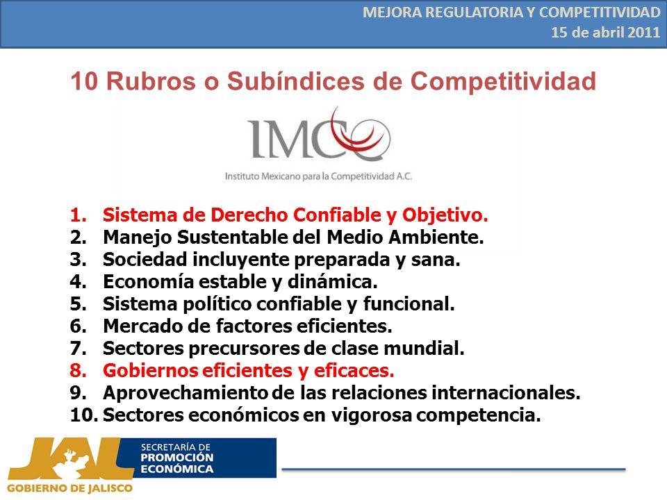 10 Rubros o Subíndices de Competitividad MEJORA REGULATORIA Y COMPETITIVIDAD 15 de abril 2011 1.Sistema de Derecho Confiable y Objetivo.