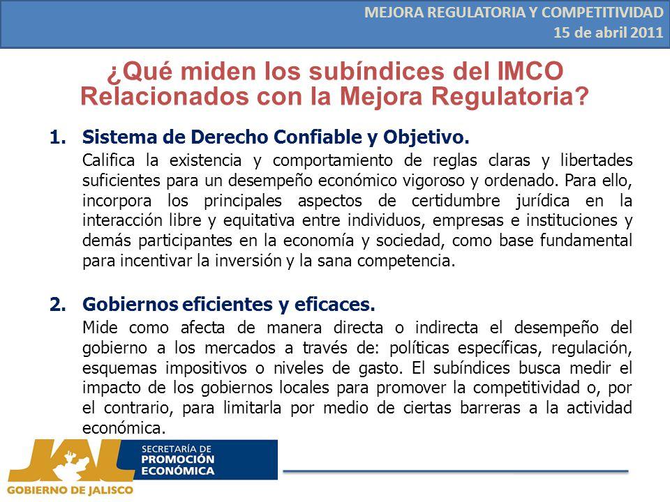 ¿Qué miden los subíndices del IMCO Relacionados con la Mejora Regulatoria.