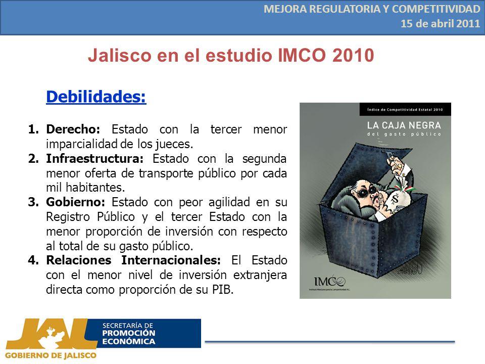 Jalisco en el estudio IMCO 2010 MEJORA REGULATORIA Y COMPETITIVIDAD 15 de abril 2011 Debilidades: 1.Derecho: Estado con la tercer menor imparcialidad de los jueces.
