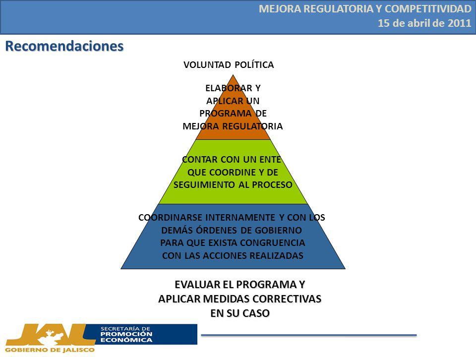 Recomendaciones ELABORAR Y APLICAR UN PROGRAMA DE MEJORA REGULATORIA CONTAR CON UN ENTE QUE COORDINE Y DE SEGUIMIENTO AL PROCESO COORDINARSE INTERNAMENTE Y CON LOS DEMÁS ÓRDENES DE GOBIERNO PARA QUE EXISTA CONGRUENCIA CON LAS ACCIONES REALIZADAS VOLUNTAD POLÍTICA EVALUAR EL PROGRAMA Y APLICAR MEDIDAS CORRECTIVAS EN SU CASO MEJORA REGULATORIA Y COMPETITIVIDAD 15 de abril de 2011