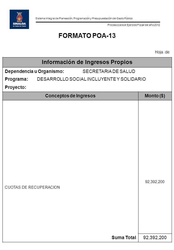 Sistema Integral de Planeación, Programación y Presupuestación del Gasto Público Proceso para el Ejercicio Fiscal del año 2012 FORMATO POA-13 Hoja de Información de Ingresos Propios Dependencia u Organismo:SECRETARIA DE SALUD Programa:DESARROLLO SOCIAL INCLUYENTE Y SOLIDARIO Proyecto: Conceptos de IngresosMonto ($) CUOTAS DE RECUPERACION 92,392,200 Suma Total92,392,200