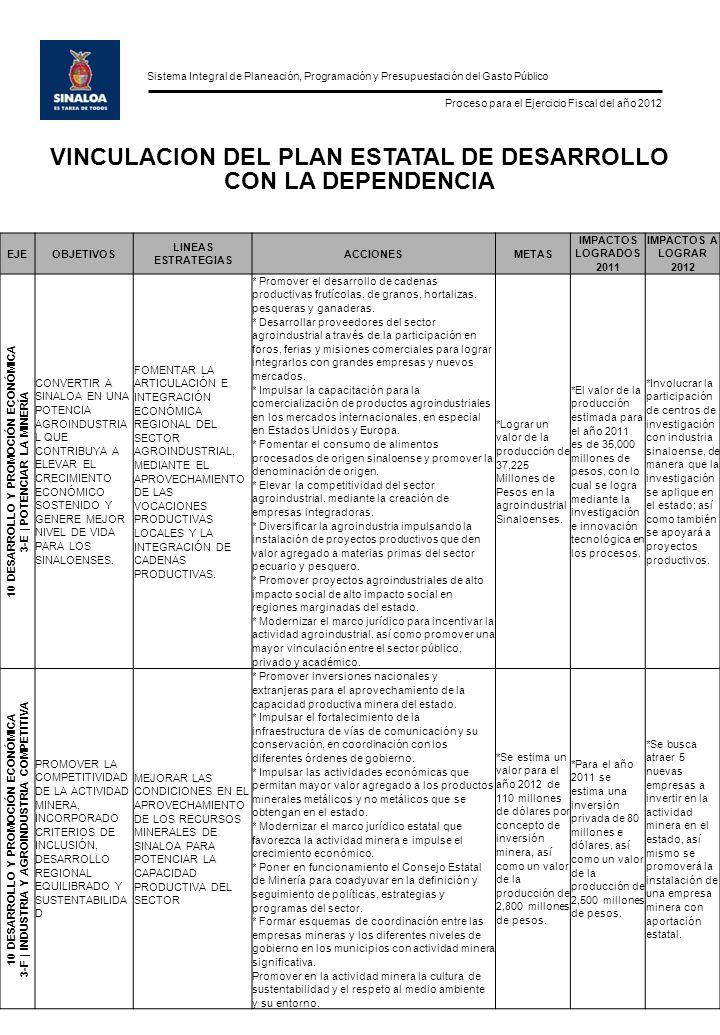Sistema Integral de Planeación, Programación y Presupuestación del Gasto Público Proceso para el Ejercicio Fiscal del año 2012 VINCULACION DEL PLAN ESTATAL DE DESARROLLO CON LA DEPENDENCIA EJEOBJETIVOS LINEAS ESTRATEGIAS ACCIONESMETAS IMPACTOS LOGRADOS 2011 IMPACTOS A LOGRAR 2012 10 DESARROLLO Y PROMOCIÓN ECONÓMICA 3-G   PROMOCIÓN ECONÓMICA Y MIPYMES CONTRIBUIR AL DESARROLLO ECONÓMICO DE SINALOA, MEDIANTE LA PROMOCIÓN DE INVERSIONES, ASÍ COMO PROYECTOS DETONANTES E INNOVADORES QUE NOS PERMITAN COMPETIR EN EL MERCADO NACIONAL E INTERNACIONAL.