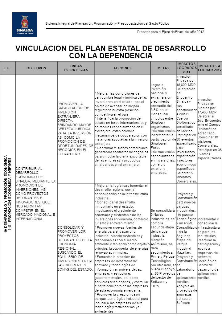 Sistema Integral de Planeación, Programación y Presupuestación del Gasto Público Proceso para el Ejercicio Fiscal del año 2012 VINCULACION DEL PLAN ESTATAL DE DESARROLLO CON LA DEPENDENCIA EJEOBJETIVOS LINEAS ESTRATEGIAS ACCIONESMETAS IMPACTOS LOGRADOS 2011 IMPACTOS A LOGRAR 2012 10 DESARROLLO Y PROMOCIÓN ECONÓMICA 3-G | PROMOCIÓN ECONÓMICA Y MIPYMES CONTRIBUIR AL DESARROLLO ECONÓMICO DE SINALOA, MEDIANTE LA PROMOCIÓN DE INVERSIONES, ASÍ COMO PROYECTOS DETONANTES E INNOVADORES QUE NOS PERMITAN COMPETIR EN EL MERCADO NACIONAL E INTERNACIONAL.