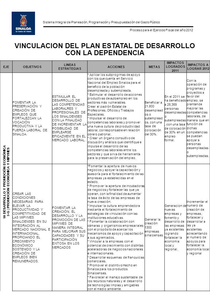 Sistema Integral de Planeación, Programación y Presupuestación del Gasto Público Proceso para el Ejercicio Fiscal del año 2012 VINCULACION DEL PLAN ESTATAL DE DESARROLLO CON LA DEPENDENCIA EJEOBJETIVOSLINEAS ESTRATEGIASACCIONESMETAS IMPACTOS LOGRADOS 2011 IMPACTO S A LOGRAR 2012 10 DESARROLLO Y PROMOCIÓN ECONÓMICA 3-G   PROMOCIÓN ECONÓMICA Y MIPYMES CREAR LAS CONDICIONES NECESARIAS PARA ELEVAR LA PRODUCTIVIDAD Y COMPETITIVIDAD DE LAS MIPYMES SINALOENSES EN SU INTEGRACIÓN AL MERCADO NACIONAL E INTERNACIONAL, PROPICIANDO EL CRECIMIENTO ECONÓMICO SOSTENIDO Y LA CREACIÓN DE EMPLEOS BIEN REMUNERADOS.