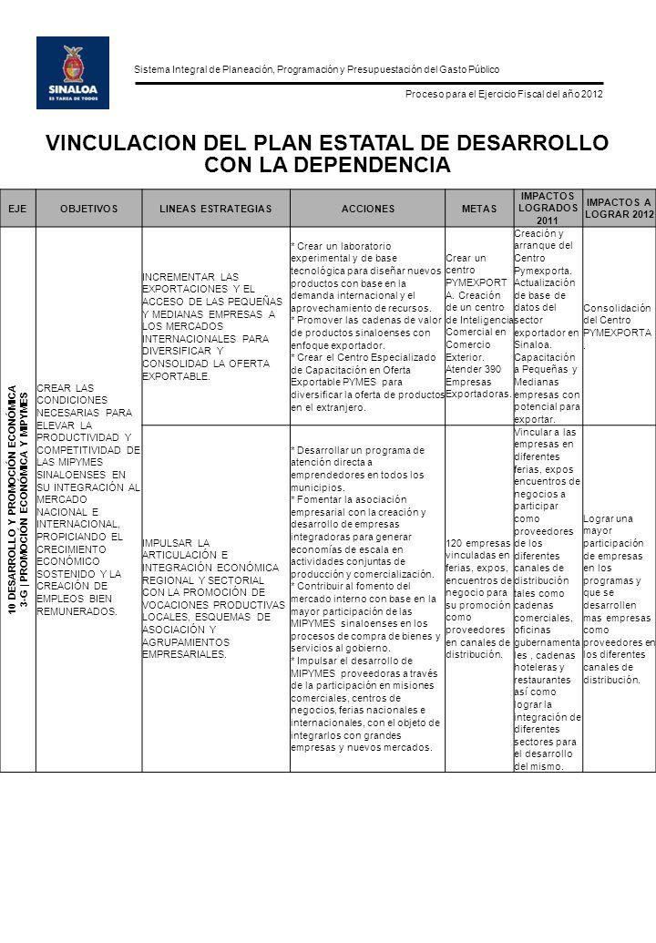 Sistema Integral de Planeación, Programación y Presupuestación del Gasto Público Proceso para el Ejercicio Fiscal del año 2012 EJEOBJETIVOSLINEAS ESTRATEGIASACCIONESMETAS IMPACTOS LOGRADOS 2011 IMPACTOS A LOGRAR 2012 10 DESARROLLO Y PROMOCIÓN ECONÓMICA 3-G | PROMOCIÓN ECONÓMICA Y MIPYMES CREAR LAS CONDICIONES NECESARIAS PARA ELEVAR LA PRODUCTIVIDAD Y COMPETITIVIDAD DE LAS MIPYMES SINALOENSES EN SU INTEGRACIÓN AL MERCADO NACIONAL E INTERNACIONAL, PROPICIANDO EL CRECIMIENTO ECONÓMICO SOSTENIDO Y LA CREACIÓN DE EMPLEOS BIEN REMUNERADOS.