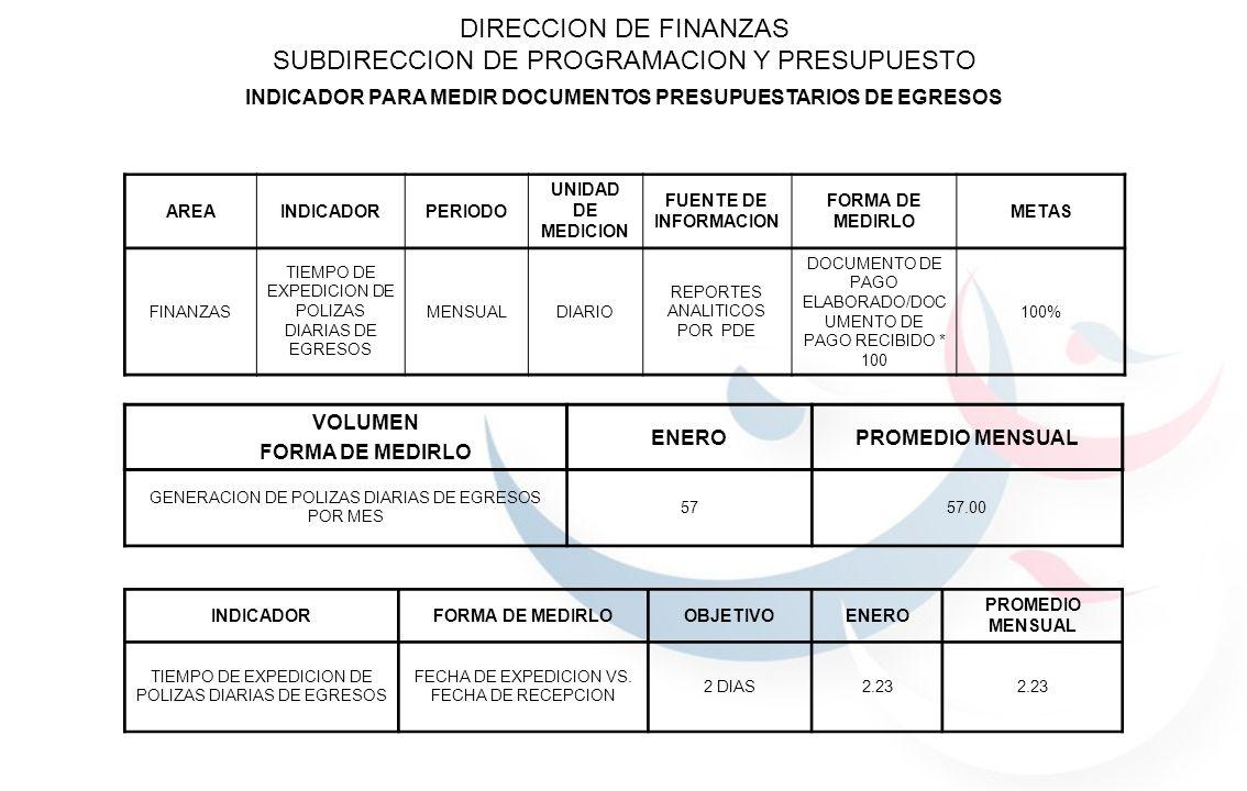 DIRECCION DE FINANZAS SUBDIRECCION DE PROGRAMACION Y PRESUPUESTO INDICADOR PARA MEDIR DOCUMENTOS PRESUPUESTARIOS DE EGRESOS AREAINDICADORPERIODO UNIDA