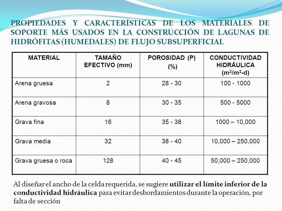 PROPIEDADES Y CARACTERÍSTICAS DE LOS MATERIALES DE SOPORTE MÁS USADOS EN LA CONSTRUCCIÓN DE LAGUNAS DE HIDRÓFITAS (HUMEDALES) DE FLUJO SUBSUPERFICIAL