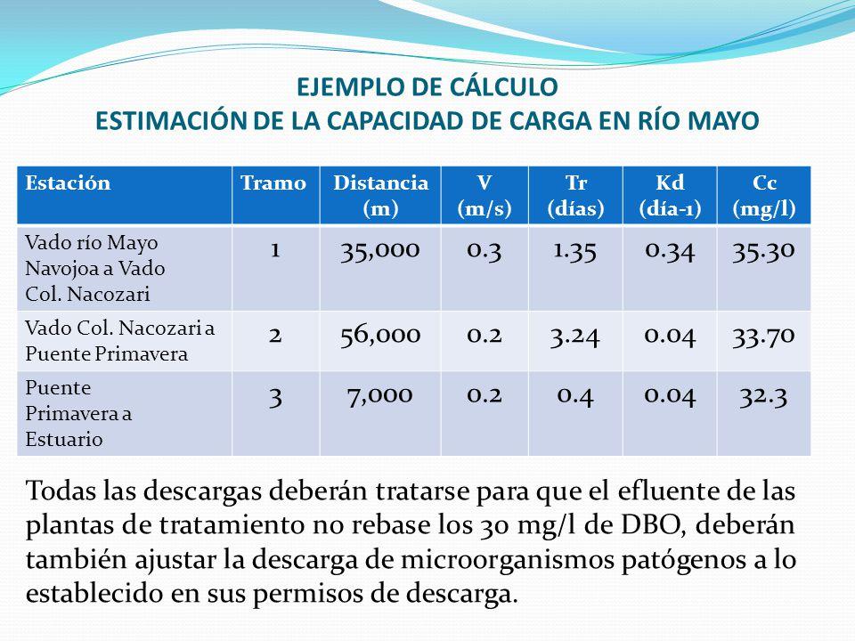 EstaciónTramoDistancia (m) V (m/s) Tr (días) Kd (día-1) Cc (mg/l) Vado río Mayo Navojoa a Vado Col. Nacozari 135,0000.31.350.3435.30 Vado Col. Nacozar