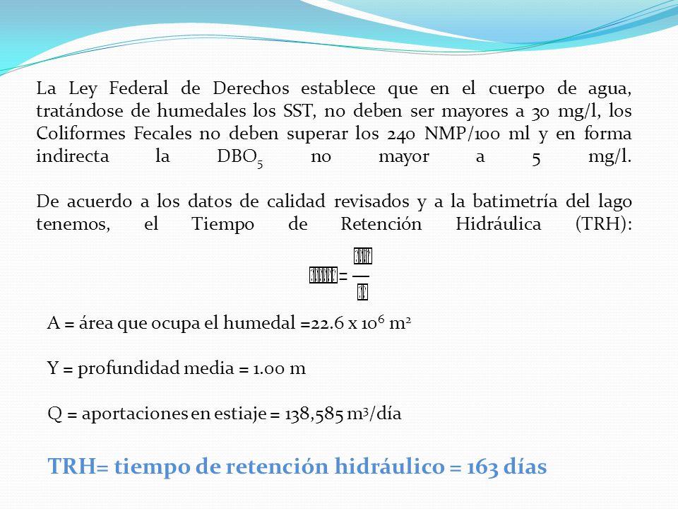 La Ley Federal de Derechos establece que en el cuerpo de agua, tratándose de humedales los SST, no deben ser mayores a 30 mg/l, los Coliformes Fecales