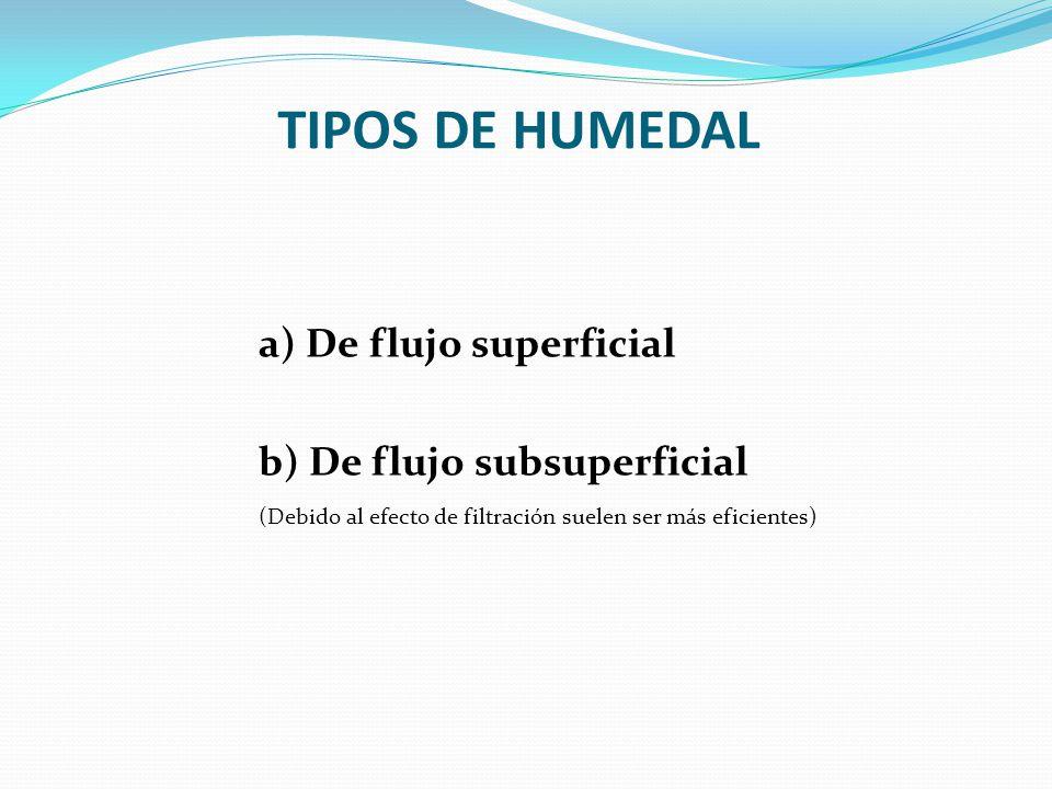 MODELOS DE DISEÑO HIDRÁULICO a) De flujo superficial Ec.