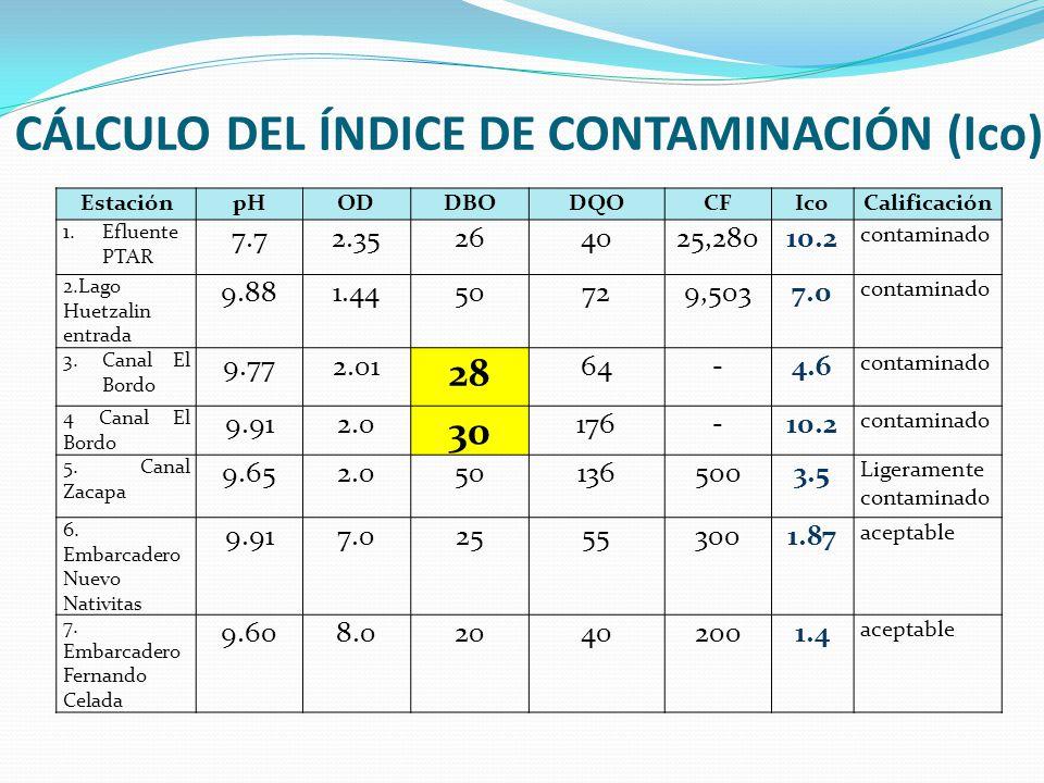 CÁLCULO DEL ÍNDICE DE CONTAMINACIÓN (Ico) EstaciónpHODDBODQOCFIcoCalificación 1.Efluente PTAR 7.72.35264025,28010.2 contaminado 2.Lago Huetzalin entra