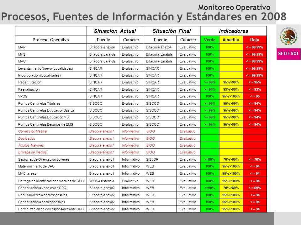 Monitoreo Operativo Procesos, Fuentes de Informaci ó n y Est á ndares en 2008 Situacion ActualSituación FinalIndicadores Proceso Operativo FuenteCarác