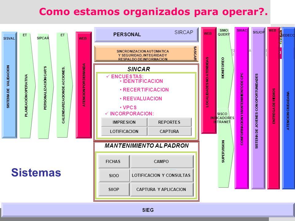 CONFORMACION Y MANTENIMIENTO DE CPC SIRAC ENTREGA DE MEDIOS WEB SIEG PLANEACIÓN OPERATIVA ET SINCRONIZACION AUTOMATICA Y SEGURIDAD, INTEGRIDAD Y RESPA