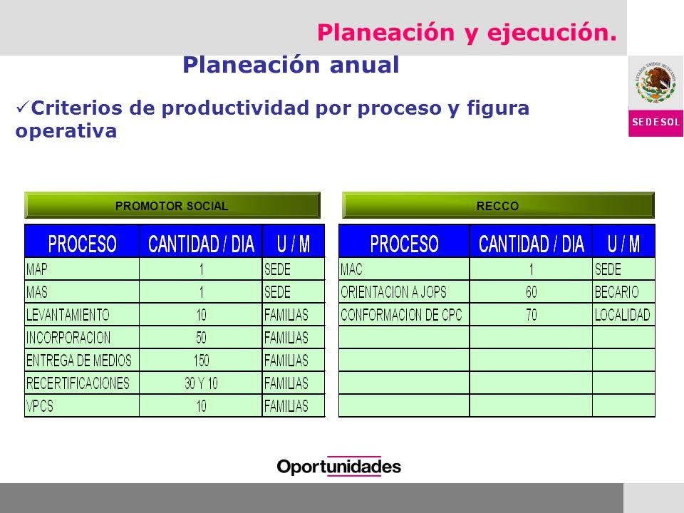 Planeación y ejecución. Planeación anual RECCO PROMOTOR SOCIAL Criterios de productividad por proceso y figura operativa