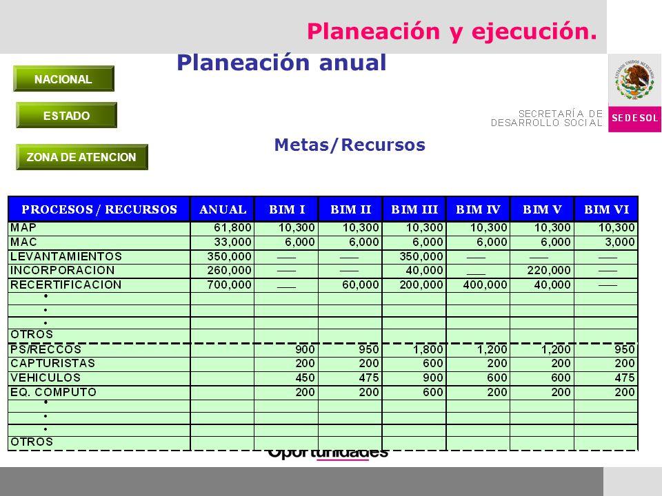 Alineación de procesos Planeación y ejecución.