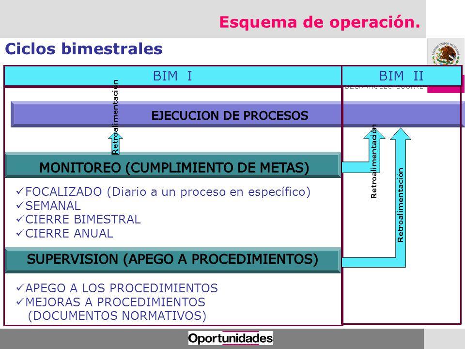 Esquema de operación. Ciclos bimestrales FOCALIZADO (Diario a un proceso en específico) SEMANAL CIERRE BIMESTRAL CIERRE ANUAL APEGO A LOS PROCEDIMIENT