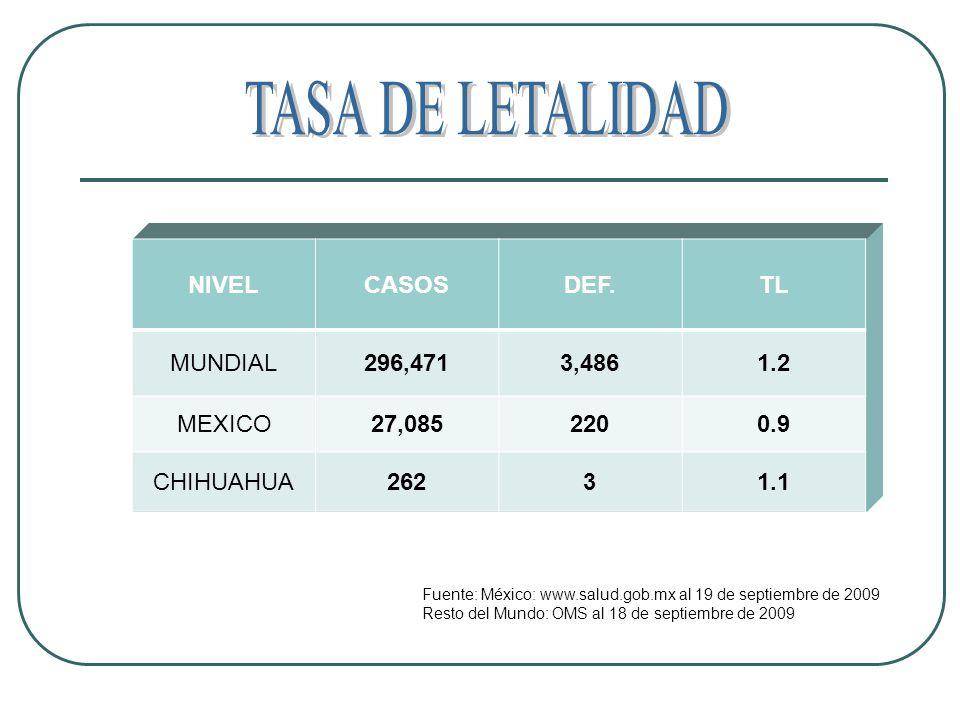 NIVELCASOSDEF.TL MUNDIAL296,4713,4861.2 MEXICO27,0852200.9 CHIHUAHUA26231.1 Fuente: México: www.salud.gob.mx al 19 de septiembre de 2009 Resto del Mundo: OMS al 18 de septiembre de 2009