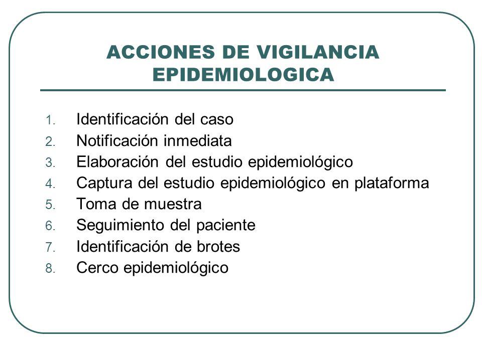 ACCIONES DE VIGILANCIA EPIDEMIOLOGICA 1.Identificación del caso 2.