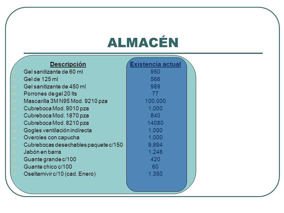 ALMACÉN Descripción Gel sanitizante de 60 ml Gel de 125 ml Gel sanitizante de 450 ml Porrones de gel 20 lts Mascarilla 3M N95 Mod.