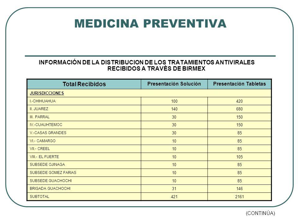 MEDICINA PREVENTIVA INFORMACIÓN DE LA DISTRIBUCION DE LOS TRATAMIENTOS ANTIVIRALES RECIBIDOS A TRAVÉS DE BIRMEX Total Recibidos Presentación SoluciónPresentación Tabletas JURISDICCIONES I.-CHIHUAHUA 100420 II.