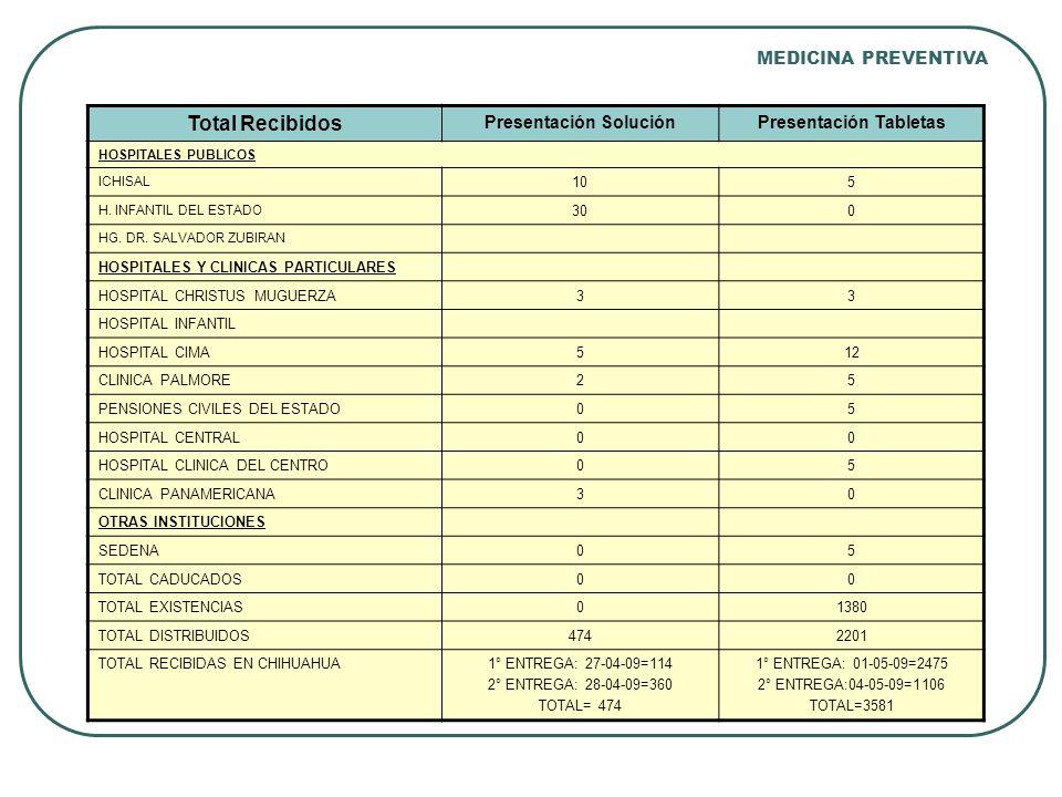 Total Recibidos Presentación SoluciónPresentación Tabletas HOSPITALES PUBLICOS ICHISAL 105 H.