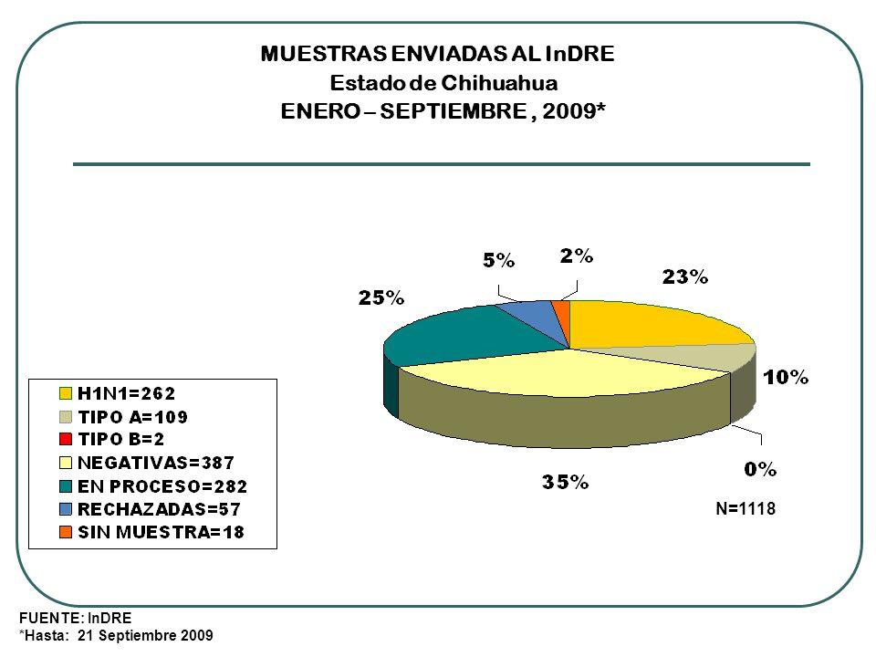 MUESTRAS ENVIADAS AL InDRE Estado de Chihuahua ENERO – SEPTIEMBRE, 2009* FUENTE: InDRE *Hasta: 21 Septiembre 2009 N=1118