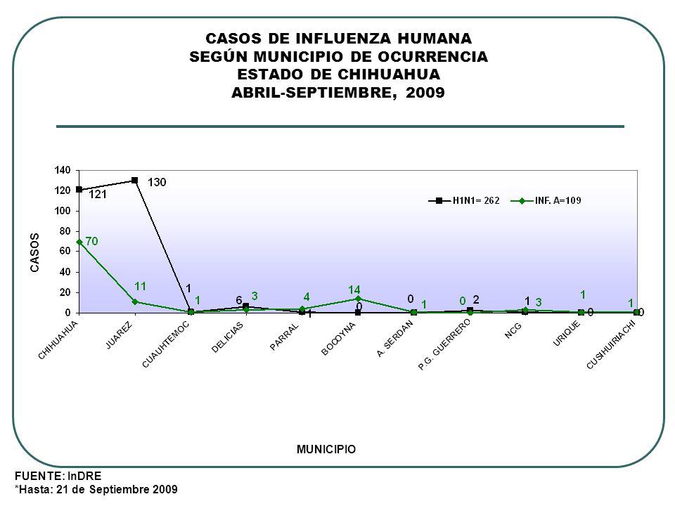 CASOS DE INFLUENZA HUMANA SEGÚN MUNICIPIO DE OCURRENCIA ESTADO DE CHIHUAHUA ABRIL-SEPTIEMBRE, 2009 FUENTE: InDRE *Hasta: 21 de Septiembre 2009 MUNICIPIO CASOS