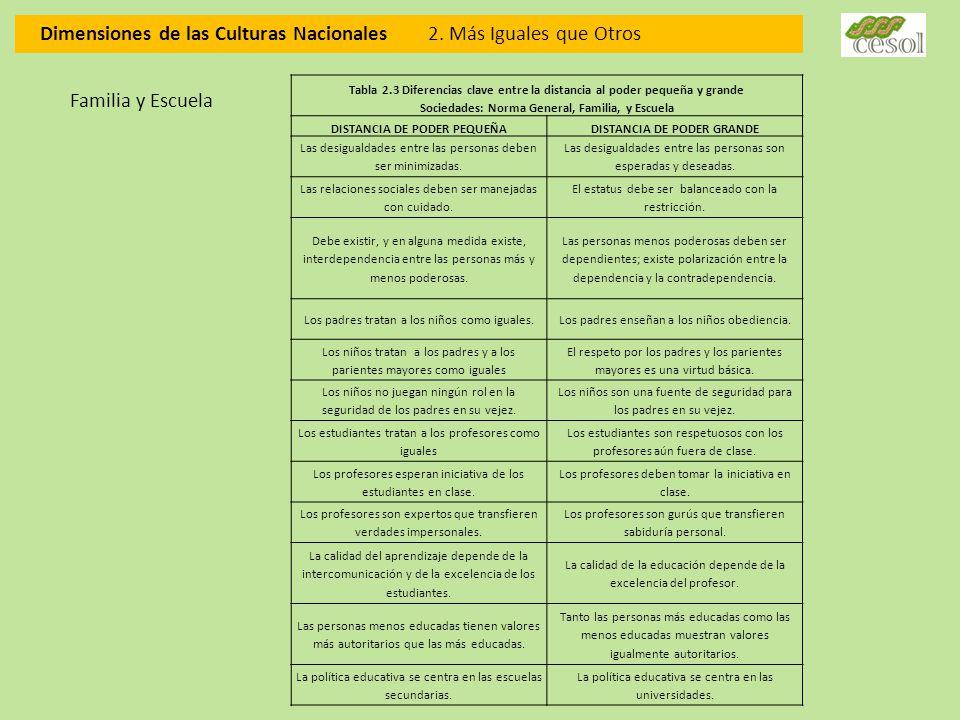 Dimensiones de las Culturas Nacionales 2. Más Iguales que Otros Tabla 2.3 Diferencias clave entre la distancia al poder pequeña y grande Sociedades: N