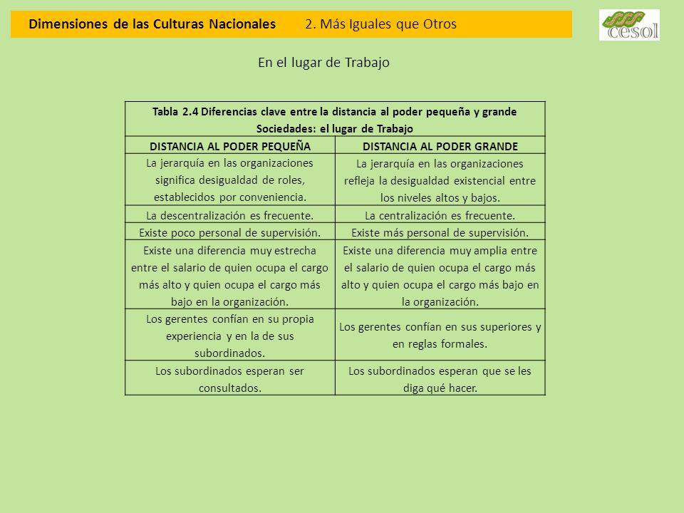 Dimensiones de las Culturas Nacionales 2. Más Iguales que Otros Tabla 2.4 Diferencias clave entre la distancia al poder pequeña y grande Sociedades: e