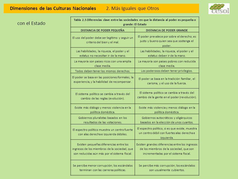 Dimensiones de las Culturas Nacionales 2. Más Iguales que Otros Tabla 2.5 Diferencias clave entre las sociedades en que la distancia al poder es peque