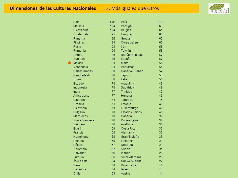 Dimensiones de las Culturas Nacionales 2. Más Iguales que Otros PaísIDP PaísIDP Malasia104Portugal63 Eslovaquia104Bélgica61 Guatemala95Uruguay61 Panam