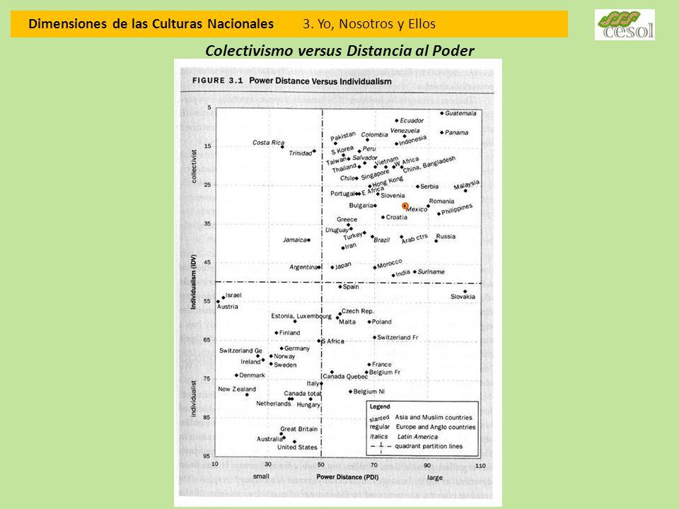 Dimensiones de las Culturas Nacionales 3. Yo, Nosotros y Ellos Colectivismo versus Distancia al Poder