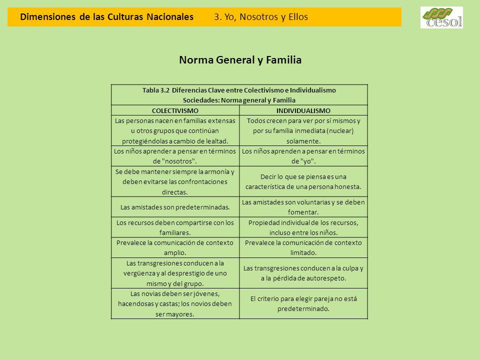 Dimensiones de las Culturas Nacionales 3. Yo, Nosotros y Ellos Tabla 3.2 Diferencias Clave entre Colectivismo e Individualismo Sociedades: Norma gener