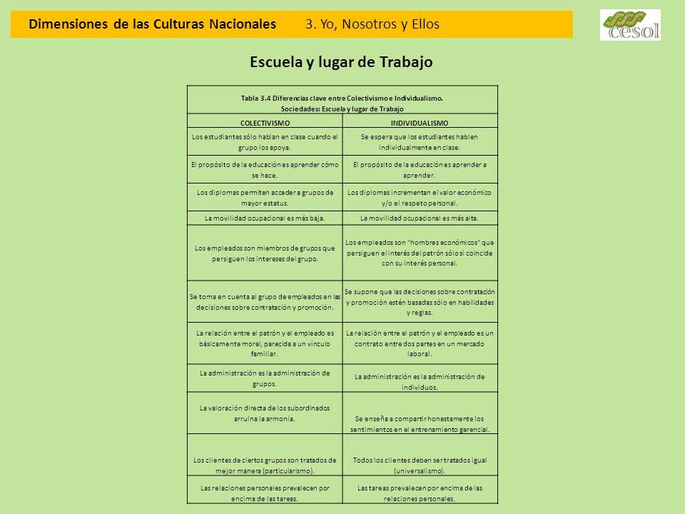 Dimensiones de las Culturas Nacionales 3. Yo, Nosotros y Ellos Escuela y lugar de Trabajo Tabla 3.4 Diferencias clave entre Colectivismo e Individuali