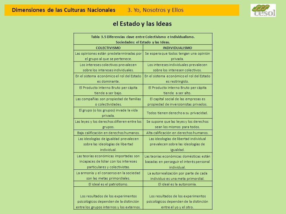 Dimensiones de las Culturas Nacionales 3. Yo, Nosotros y Ellos el Estado y las Ideas Tabla 3.5 Diferencias clave entre Colectivismo e Individualismo.