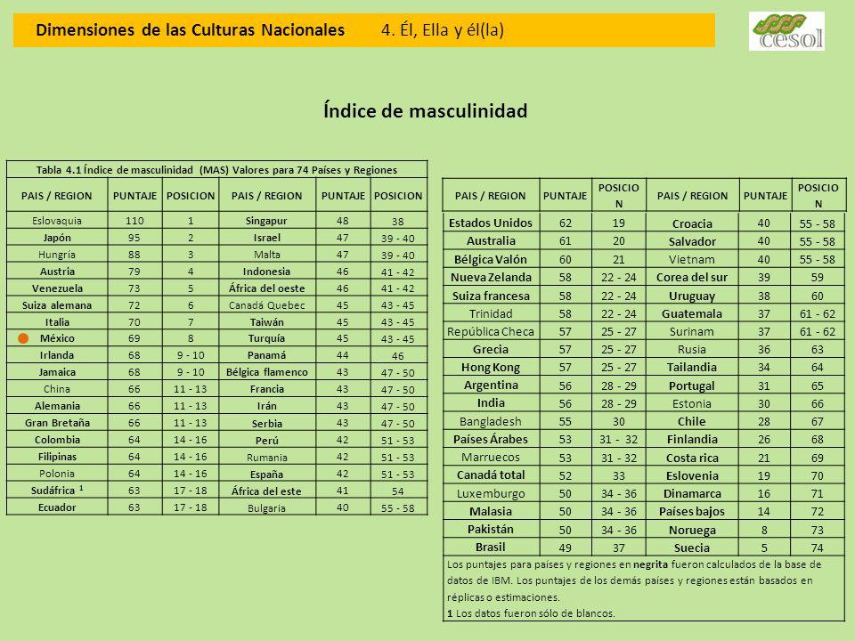 Dimensiones de las Culturas Nacionales 4. Él, Ella y él(la) Tabla 4.1 Índice de masculinidad (MAS) Valores para 74 Países y Regiones PAIS / REGIONPUNT