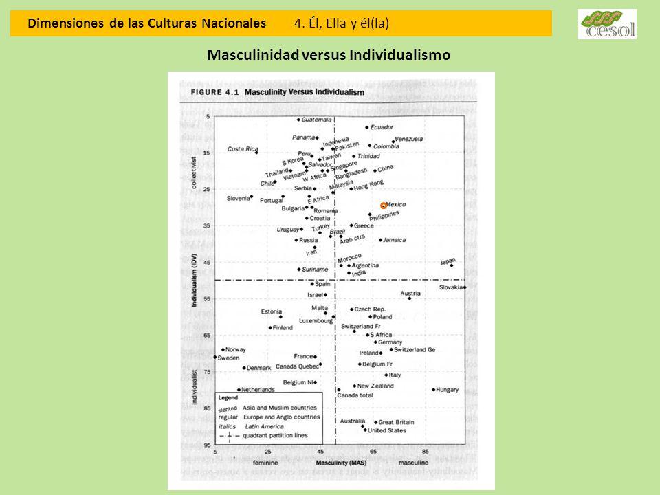 Dimensiones de las Culturas Nacionales 4. Él, Ella y él(la) Masculinidad versus Individualismo