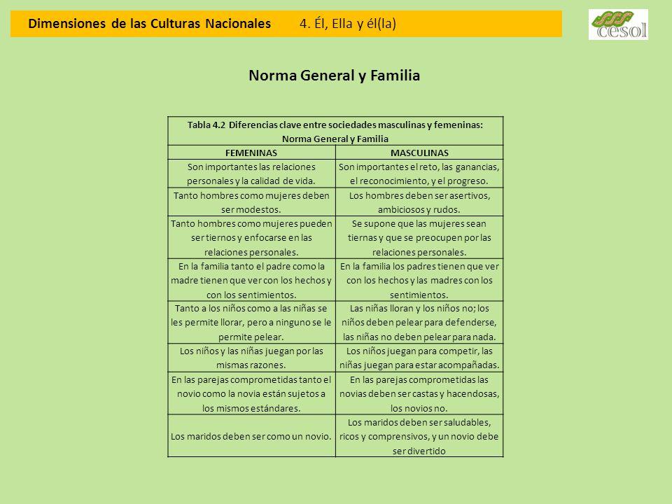 Dimensiones de las Culturas Nacionales 4. Él, Ella y él(la) Norma General y Familia Tabla 4.2 Diferencias clave entre sociedades masculinas y femenina