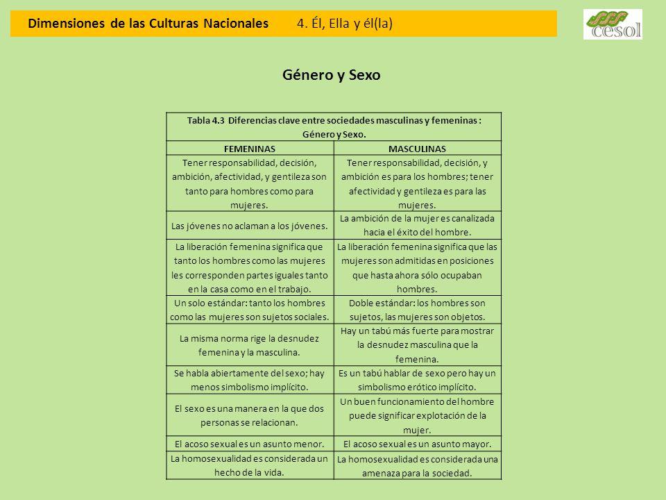 Dimensiones de las Culturas Nacionales 4. Él, Ella y él(la) Género y Sexo Tabla 4.3 Diferencias clave entre sociedades masculinas y femeninas : Género