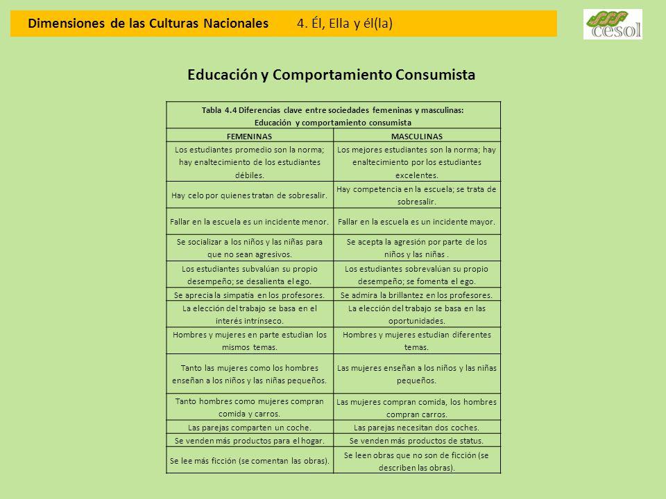 Dimensiones de las Culturas Nacionales 4. Él, Ella y él(la) Educación y Comportamiento Consumista Tabla 4.4 Diferencias clave entre sociedades femenin